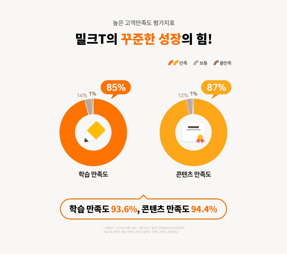 높은 고객만족도 평가지표 밀크T의 꾸준한 성장의 힘! 학습 만족도 93.6% , 컨텐츠 만족도 94.4%